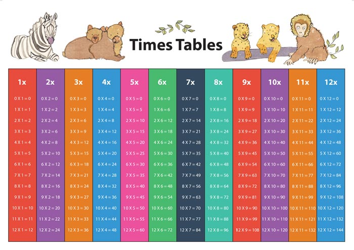 Learn your times tables askingmums building a supportive community for mums - Teaching multiplication tables ...